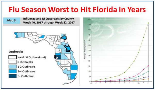 Florida Flu Season 2017-2018