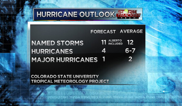 2018 Hurricane Outlook