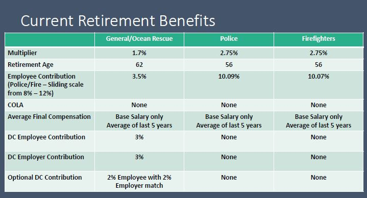 Retirement Benefits Presentation