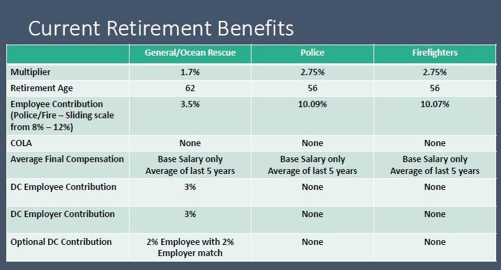 Retirement Benefits Presentation