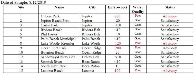 8-12-2019 Saltwater Beach Monitoring Results