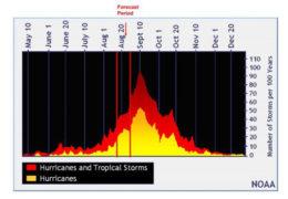 Hurricane Forecast Period 8-19-2019