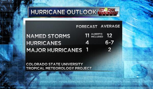 2018 Hurricane Outlook